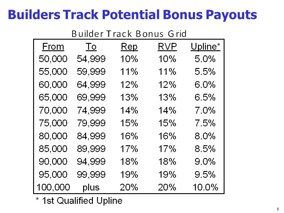Builders Track Potential Bonus Payouts