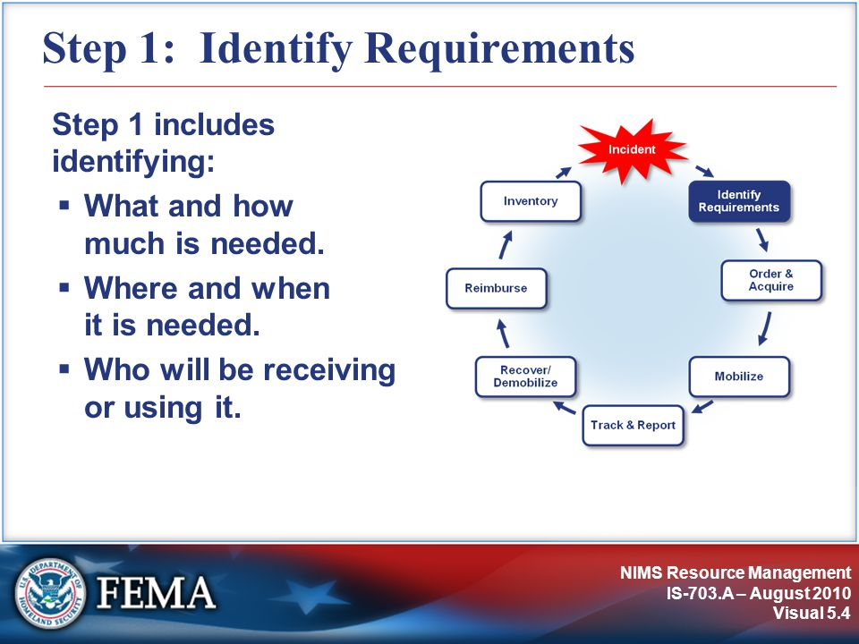Step 1: Identify Requirements