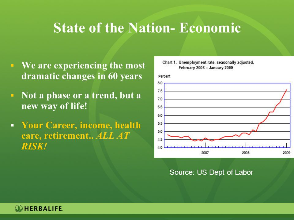 State of the Nation- Economic