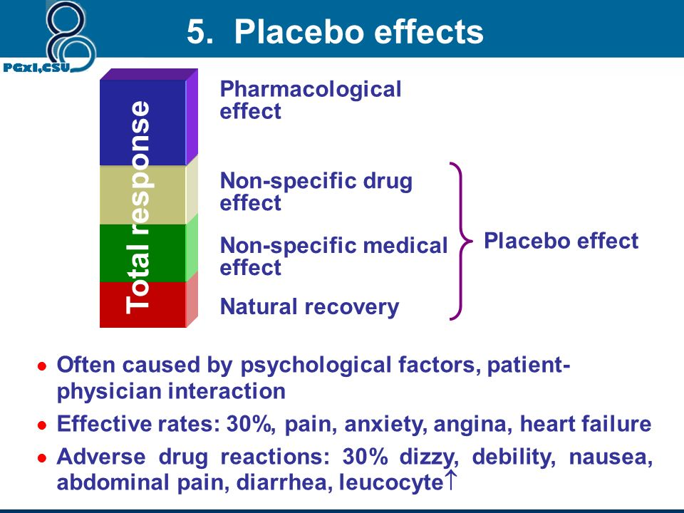 5. Placebo effects Total response Pharmacological effect