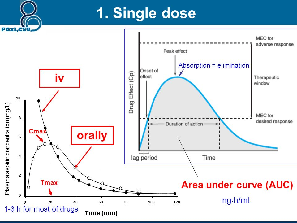 1. Single dose iv orally Area under curve (AUC) ngh/mL