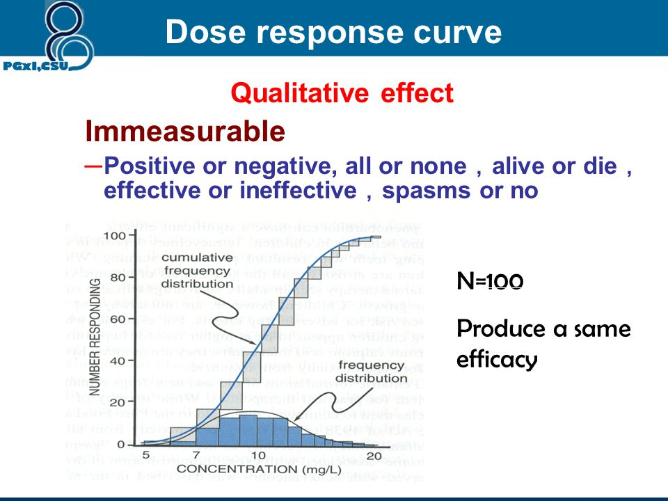 Dose response curve Immeasurable Qualitative effect N=100