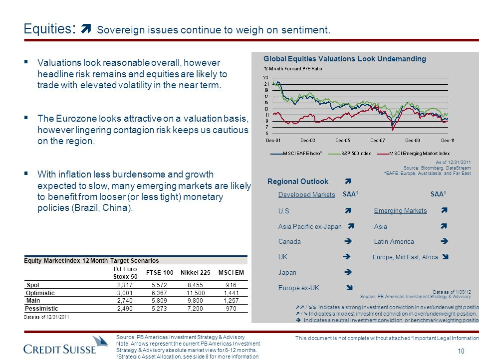 Equities:  Sovereign issues continue to weigh on sentiment.