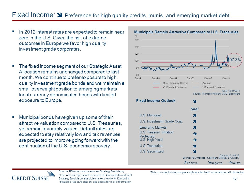 Fixed Income:  Preference for high quality credits, munis, and emerging market debt.