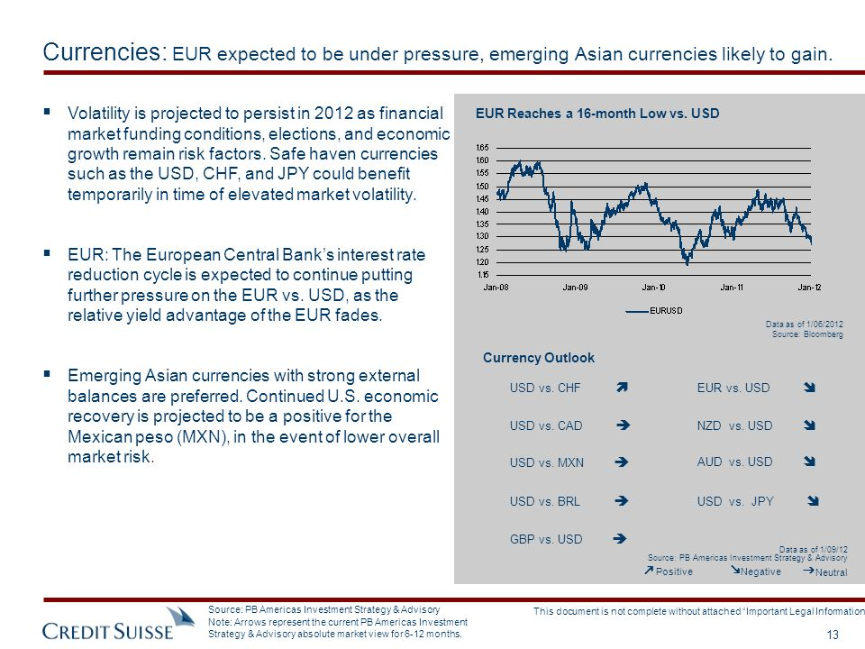 Currencies: EUR expected to be under pressure, emerging Asian currencies likely to gain.