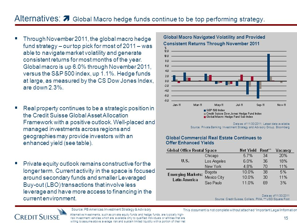 Alternatives:  Global Macro hedge funds continue to be top performing strategy.