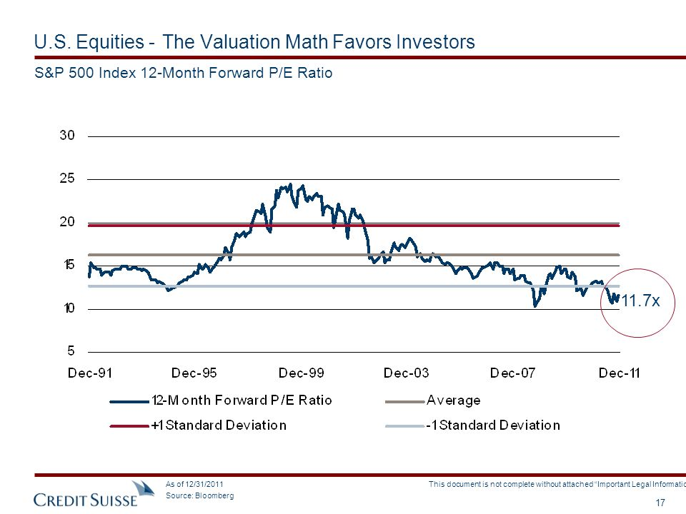U.S. Equities - The Valuation Math Favors Investors