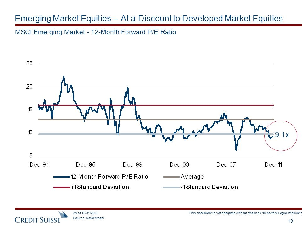 Emerging Market Equities – At a Discount to Developed Market Equities