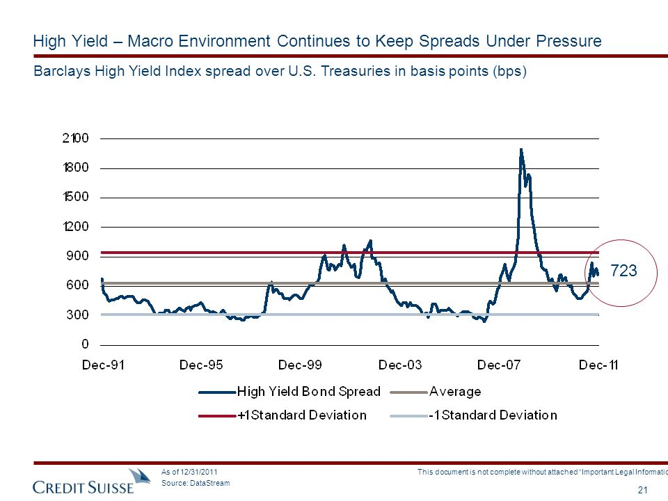 High Yield – Macro Environment Continues to Keep Spreads Under Pressure