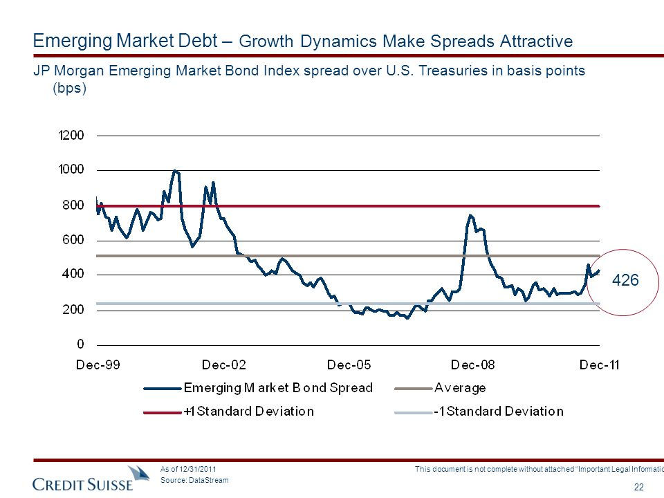 Emerging Market Debt – Growth Dynamics Make Spreads Attractive