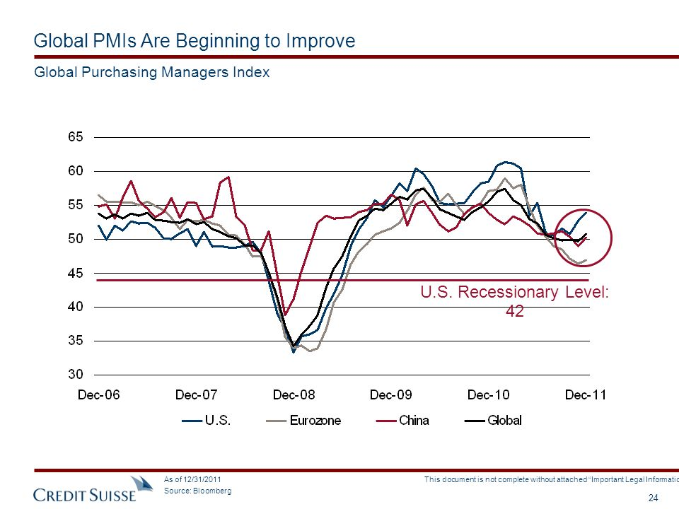 Global PMIs Are Beginning to Improve
