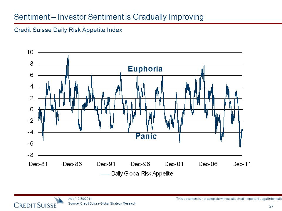 Sentiment – Investor Sentiment is Gradually Improving