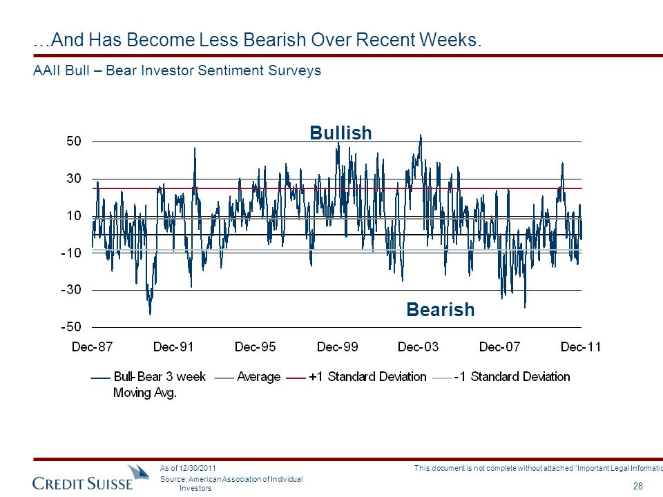 …And Has Become Less Bearish Over Recent Weeks.