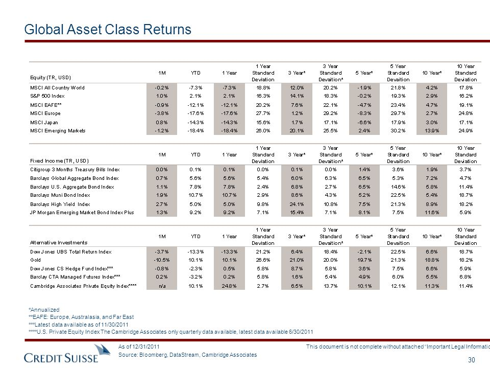 Global Asset Class Returns