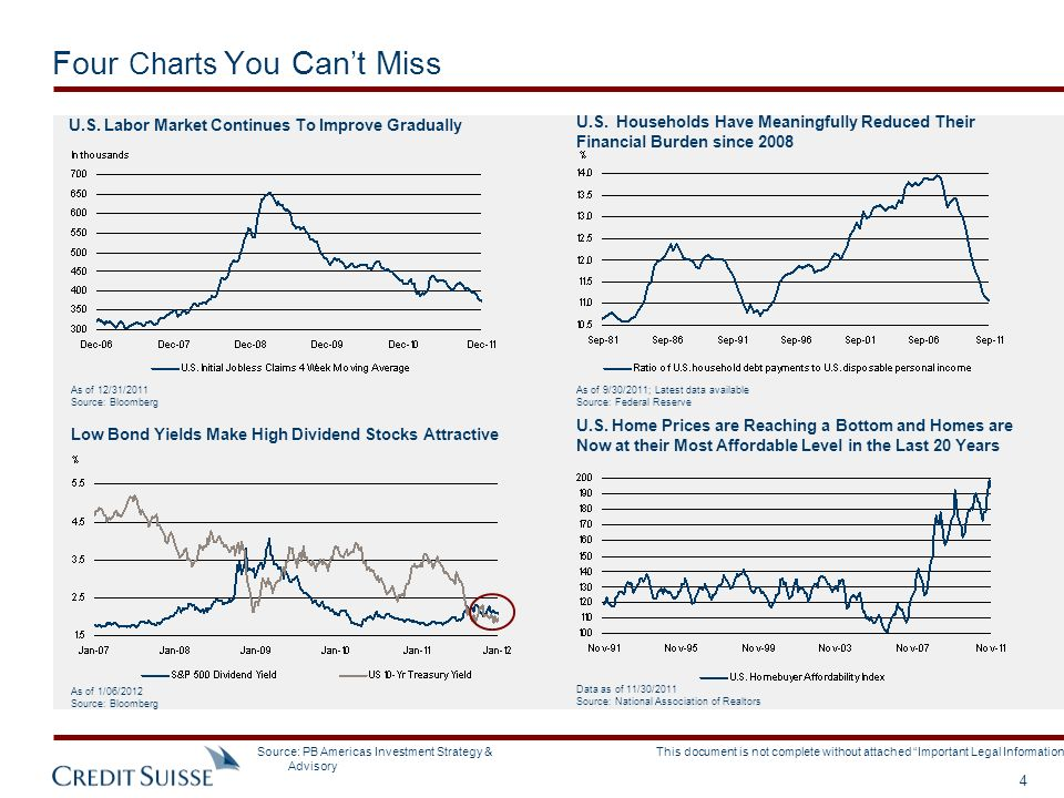 Four Charts You Can't Miss