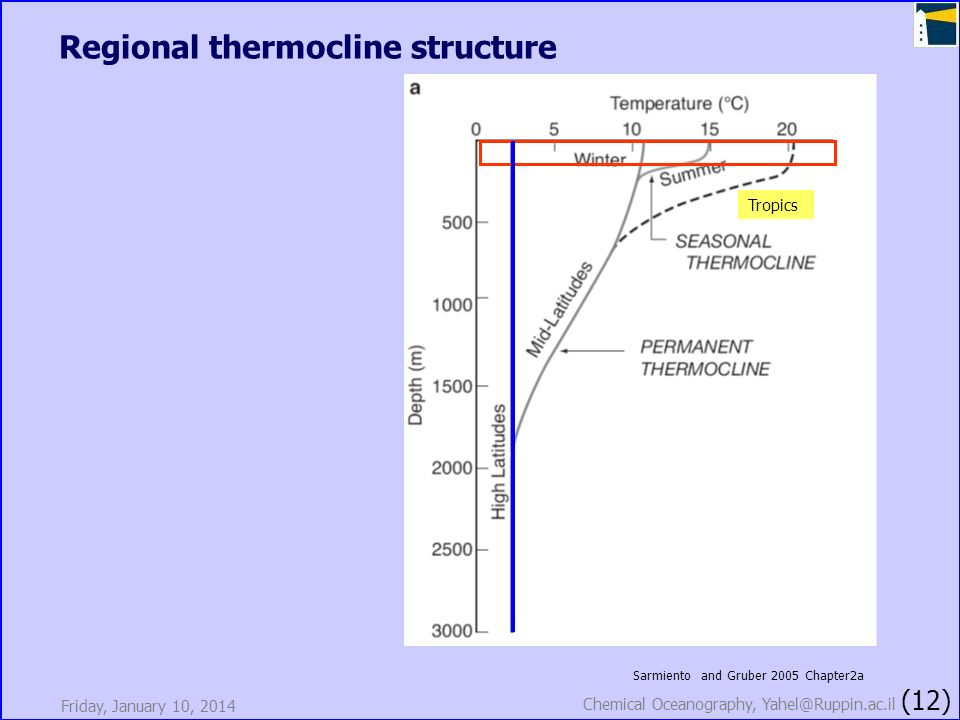 Regional thermocline structure