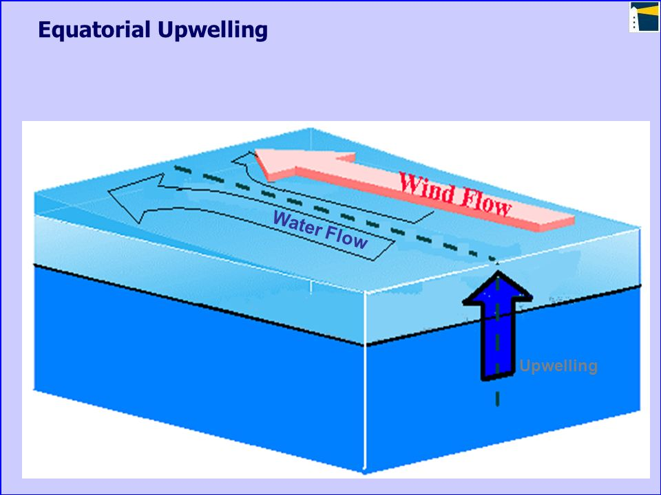 Equatorial Upwelling Water Flow s Upwelling
