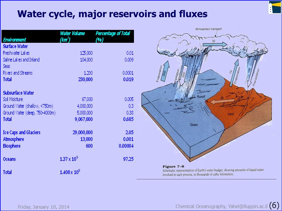 Water cycle, major reservoirs and fluxes