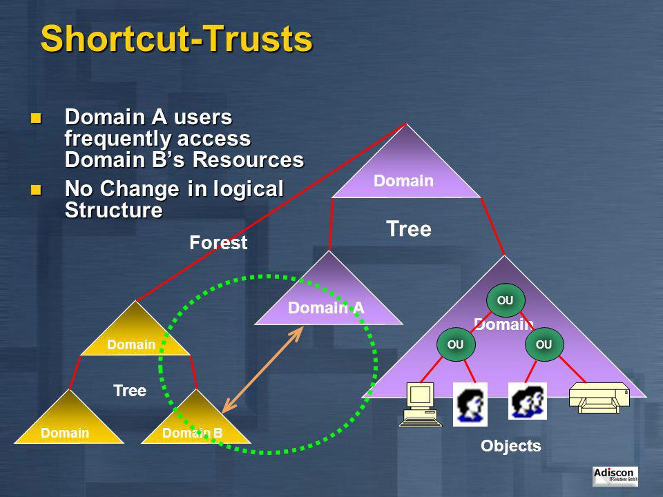 Shortcut-Trusts Domain A users frequently access Domain B's Resources