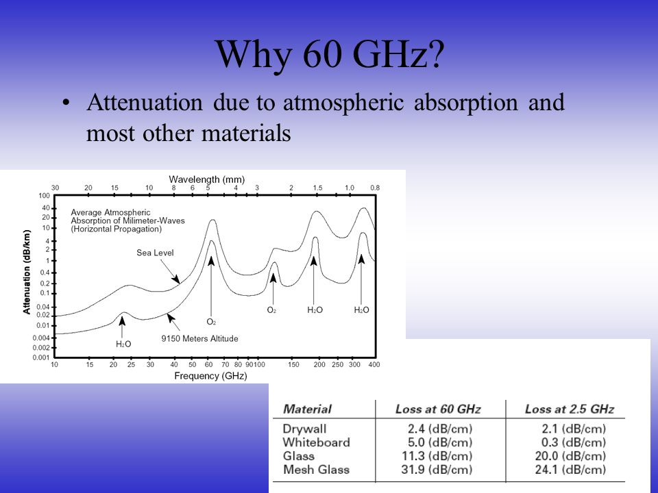 Why 60 GHz Attenuation due to atmospheric absorption and most other materials