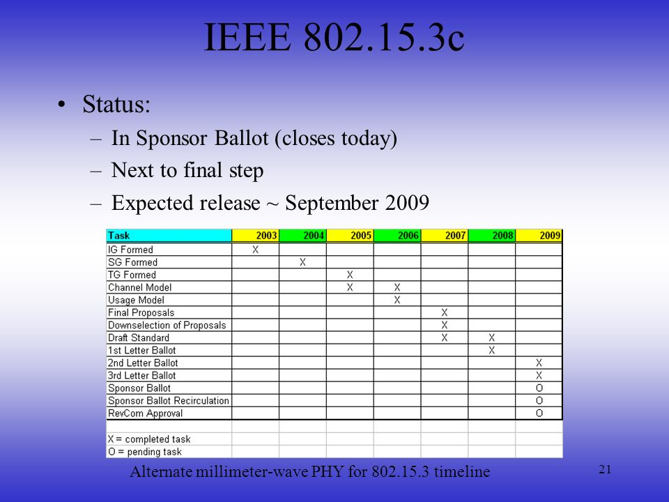 IEEE 802.15.3c Status: In Sponsor Ballot (closes today)