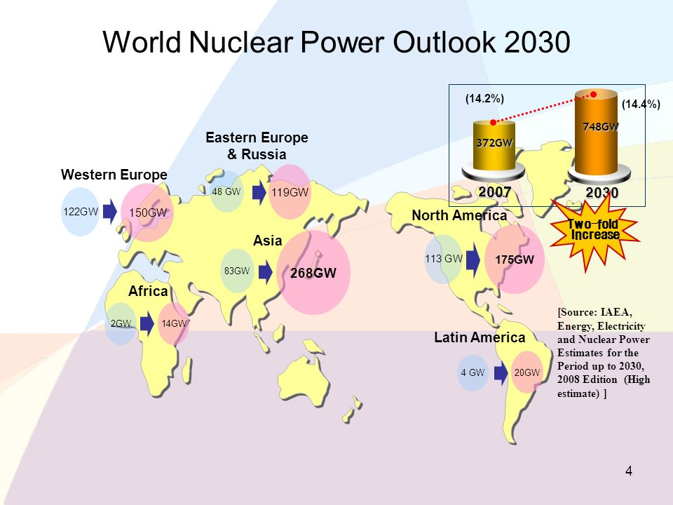World Nuclear Power Outlook 2030