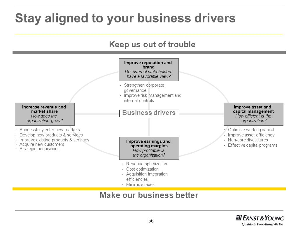 Stay aligned to your business drivers