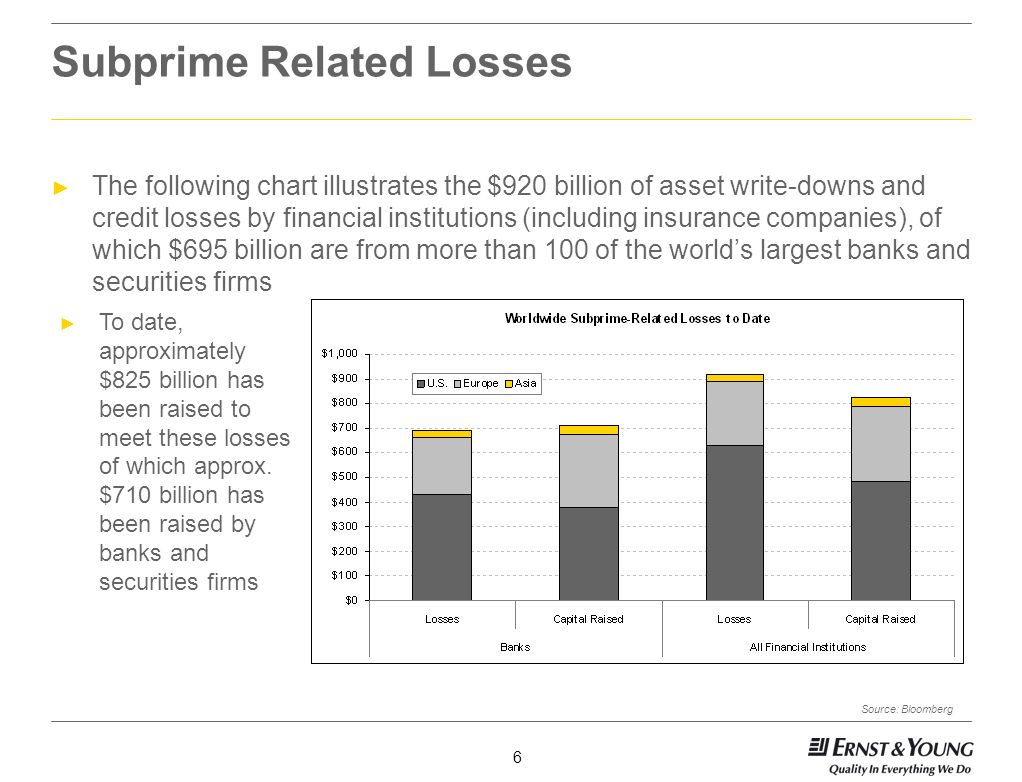 Subprime Related Losses