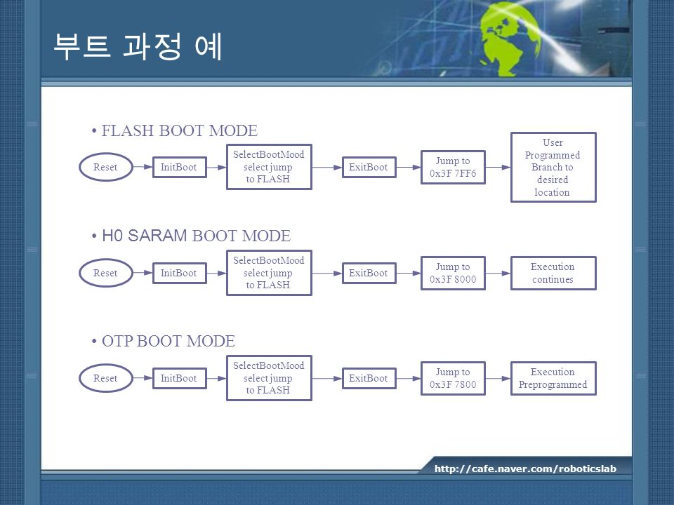 부트 과정 예 • FLASH BOOT MODE • H0 SARAM BOOT MODE • OTP BOOT MODE User
