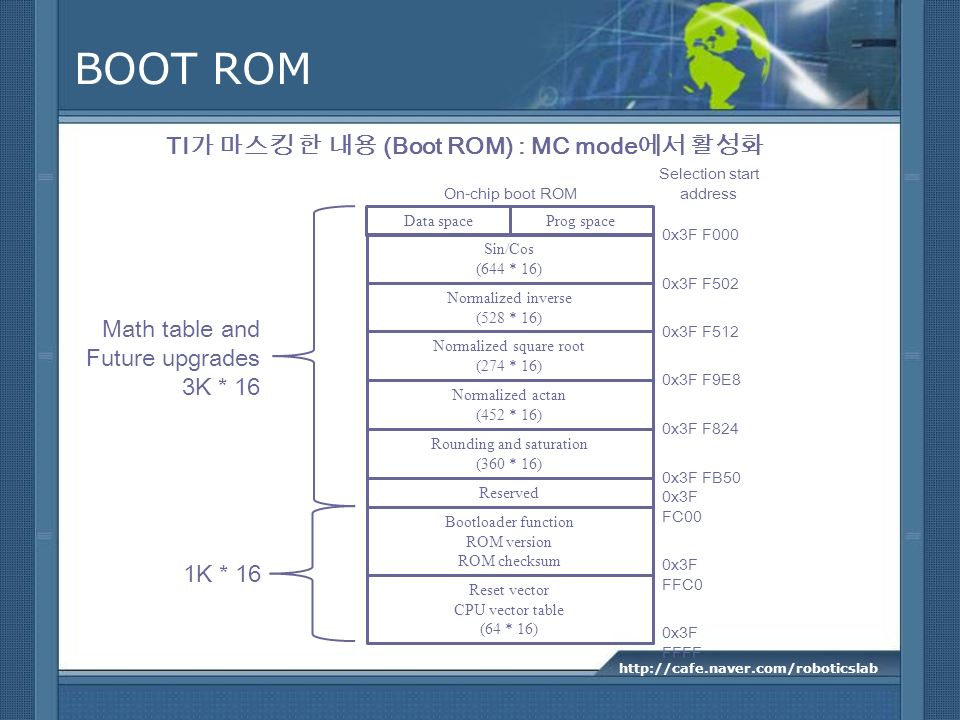 BOOT ROM TI가 마스킹 한 내용 (Boot ROM) : MC mode에서 활성화 Math table and