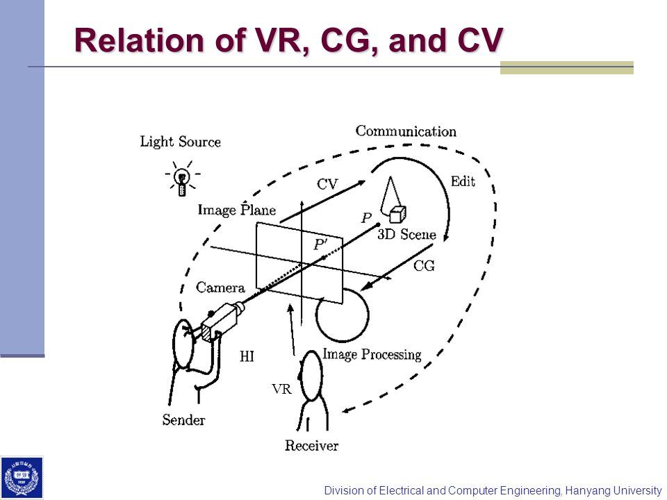 Relation of VR, CG, and CV VR