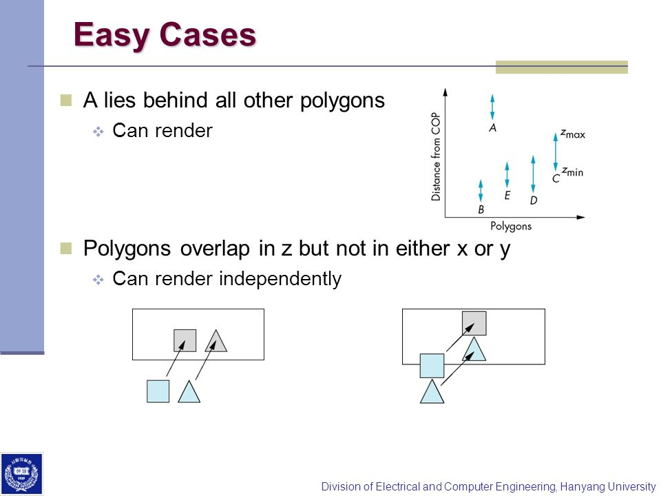 Easy Cases A lies behind all other polygons