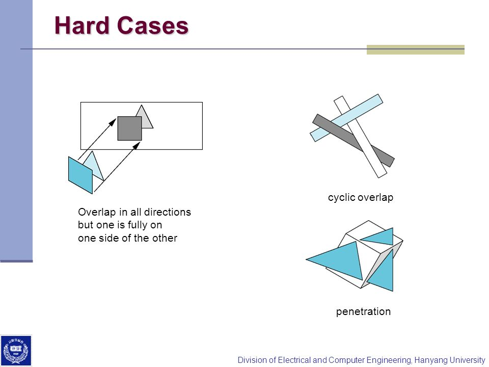 Hard Cases cyclic overlap Overlap in all directions
