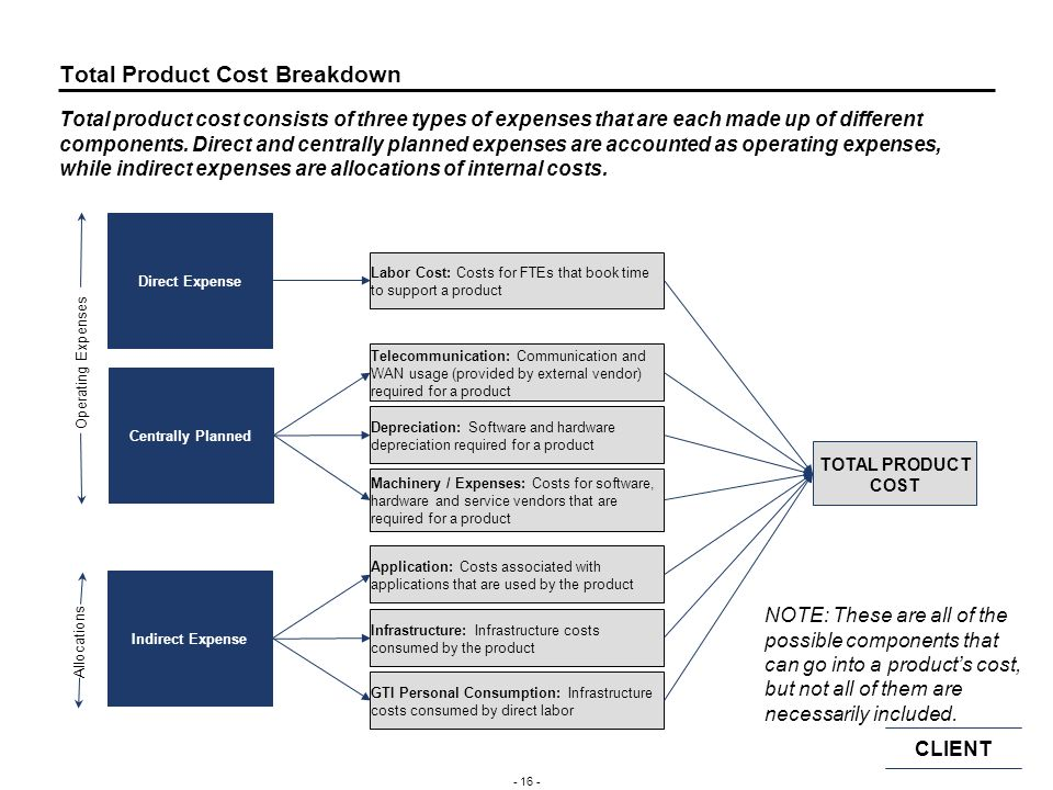 Total Product Cost Breakdown