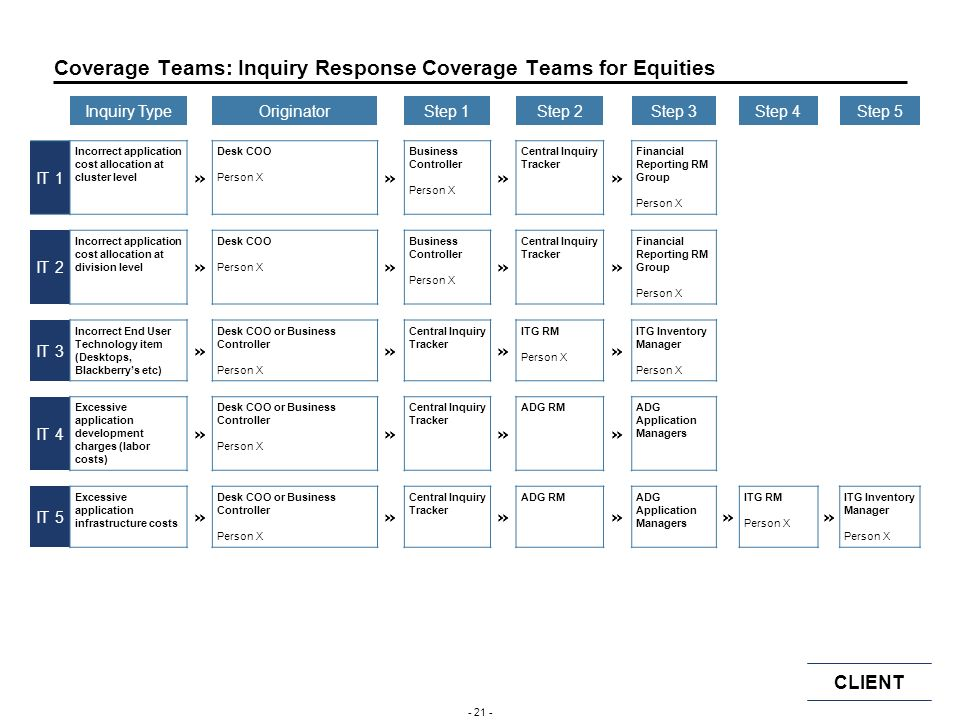 Coverage Teams: Inquiry Response Coverage Teams for Equities