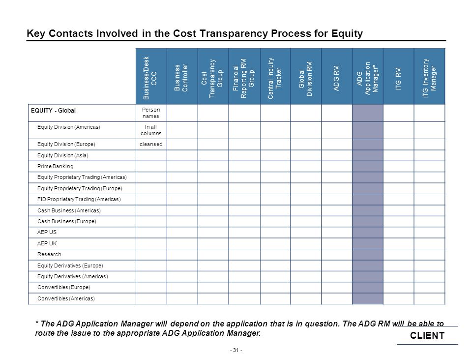Key Contacts Involved in the Cost Transparency Process for Equity