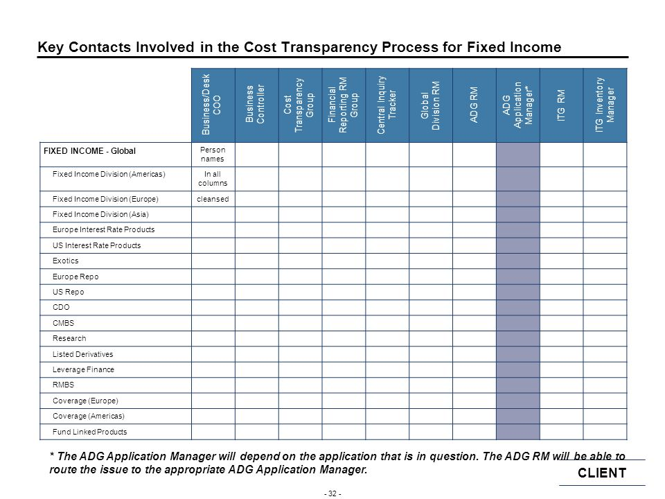 Key Contacts Involved in the Cost Transparency Process for Fixed Income