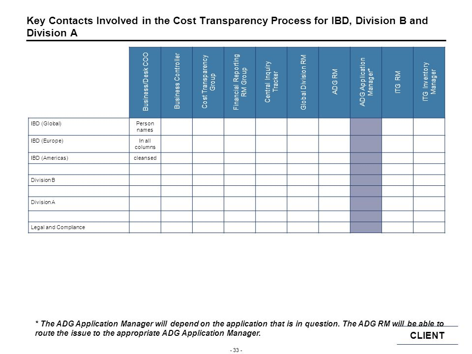 Key Contacts Involved in the Cost Transparency Process for IBD, Division B and Division A