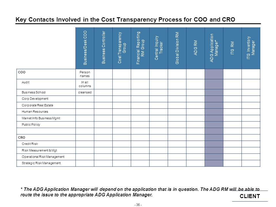 Key Contacts Involved in the Cost Transparency Process for COO and CRO
