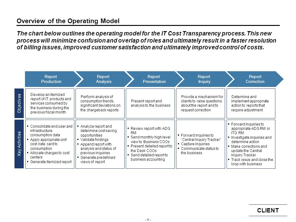 Overview of the Operating Model