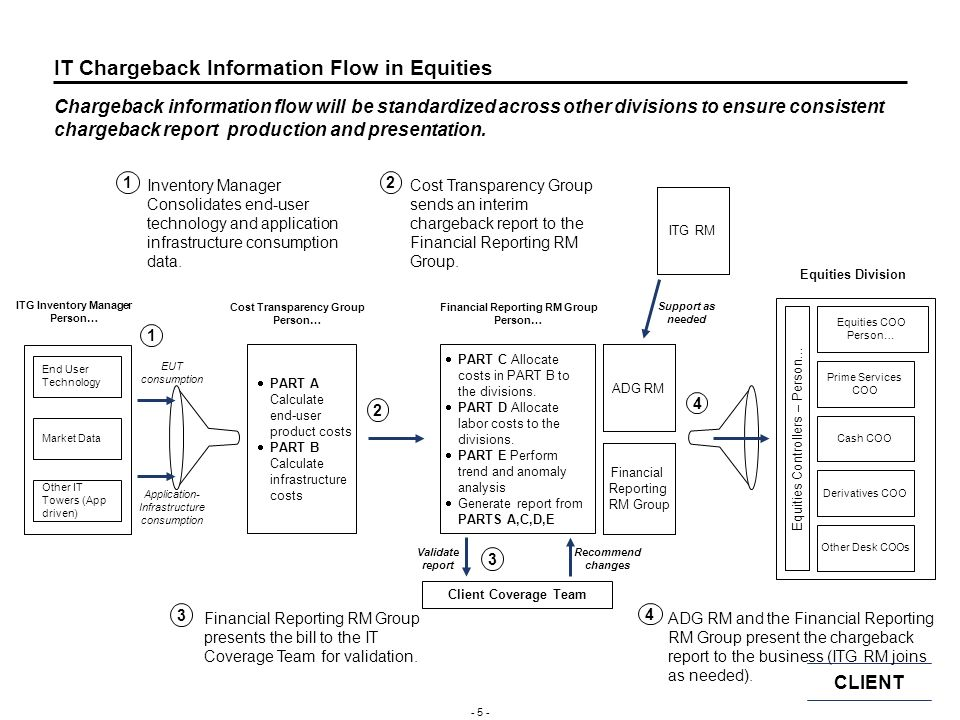 IT Chargeback Information Flow in Equities