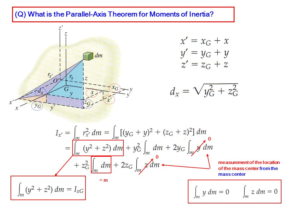 (Q) What is the Parallel-Axis Theorem for Moments of Inertia