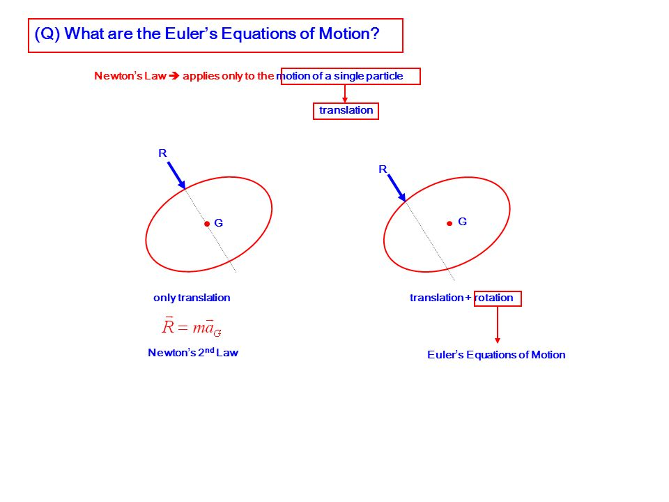 (Q) What are the Euler's Equations of Motion