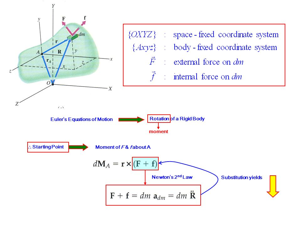 Euler's Equations of Motion