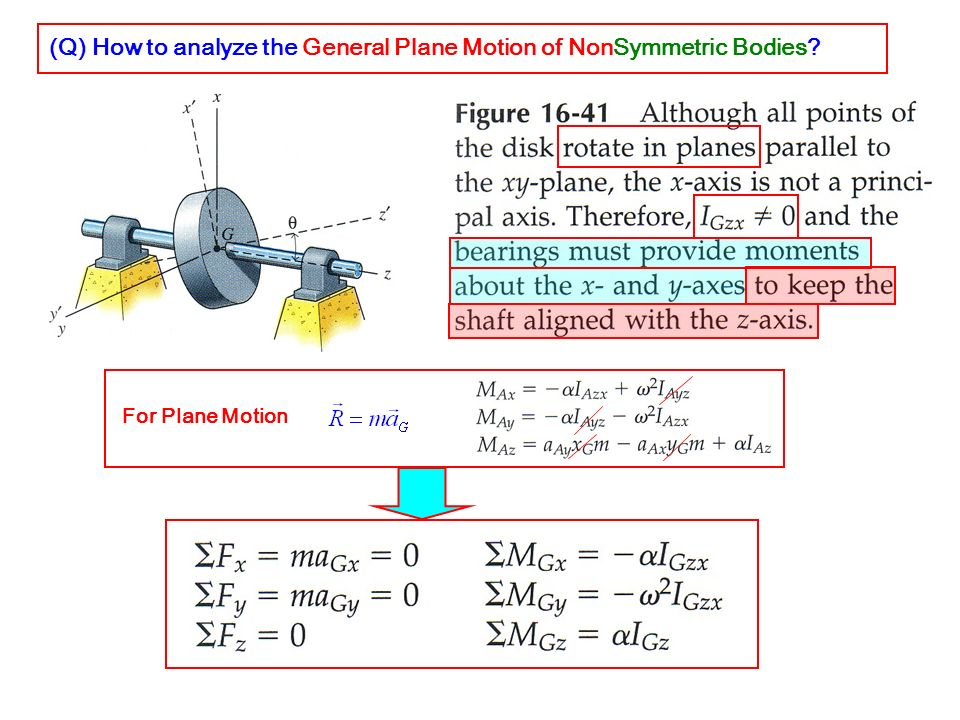 (Q) How to analyze the General Plane Motion of NonSymmetric Bodies