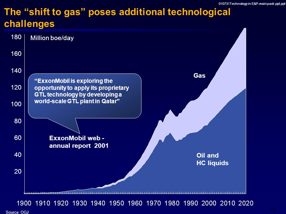 The shift to gas poses additional technological challenges