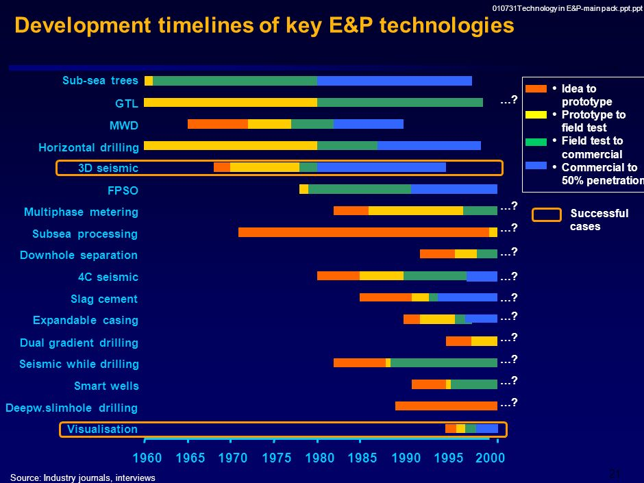 Development timelines of key E&P technologies