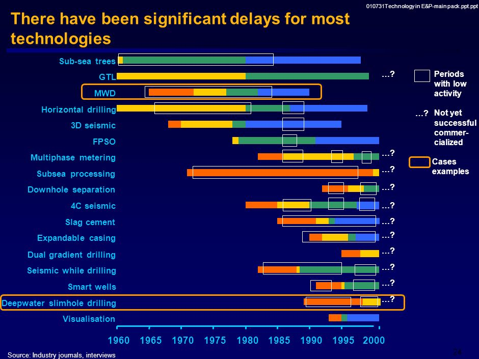There have been significant delays for most technologies