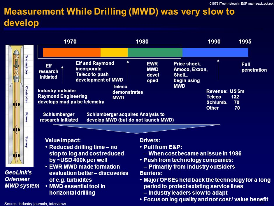 Measurement While Drilling (MWD) was very slow to develop