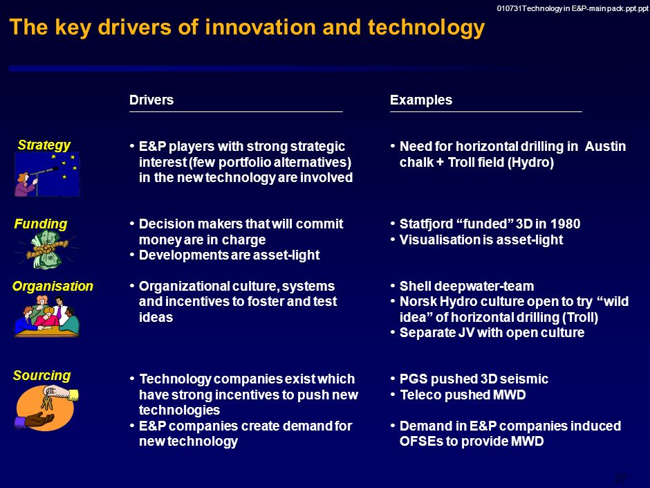 The key drivers of innovation and technology